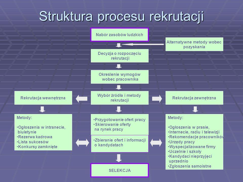 Struktura procesu rekrutacji Nabór zasobów ludzkich Decyzja o rozpoczęciu rekrutacji Alternatywne metody wobec pozyskania Określenie wymogów wobec pra