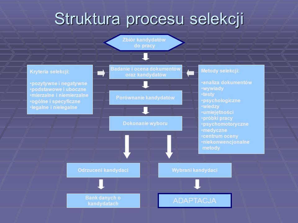 Struktura procesu selekcji Zbiór kandydatów do pracy Badanie i ocena dokumentów oraz kandydatów Dokonanie wyboru Porównanie kandydatów Wybrani kandyda