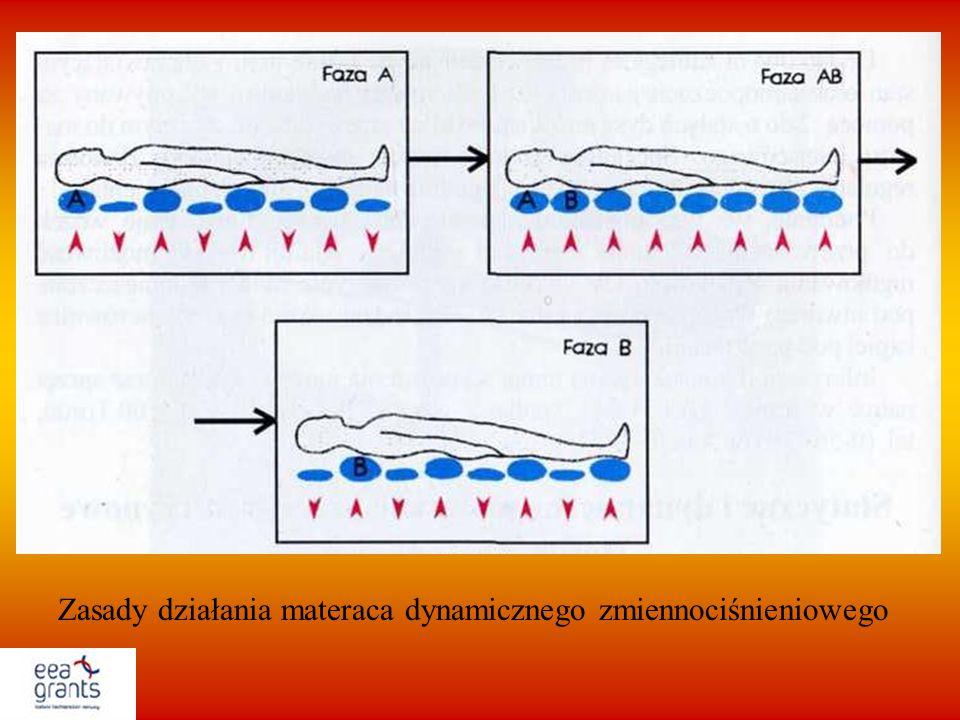 Zasady działania materaca dynamicznego zmiennociśnieniowego