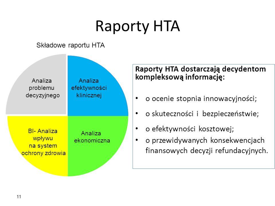 11 Raporty HTA Raporty HTA dostarczają decydentom kompleksową informację: o ocenie stopnia innowacyjności; o skuteczności i bezpieczeństwie; o efektyw