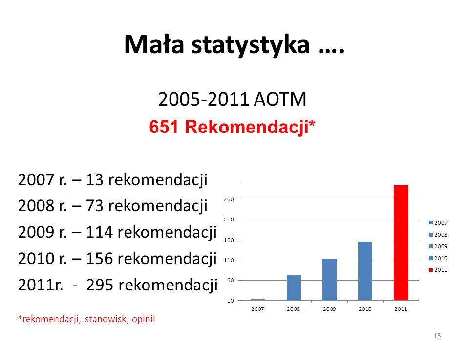 Mała statystyka …. 2005-2011 AOTM 651 Rekomendacji* 2007 r. – 13 rekomendacji 2008 r. – 73 rekomendacji 2009 r. – 114 rekomendacji 2010 r. – 156 rekom