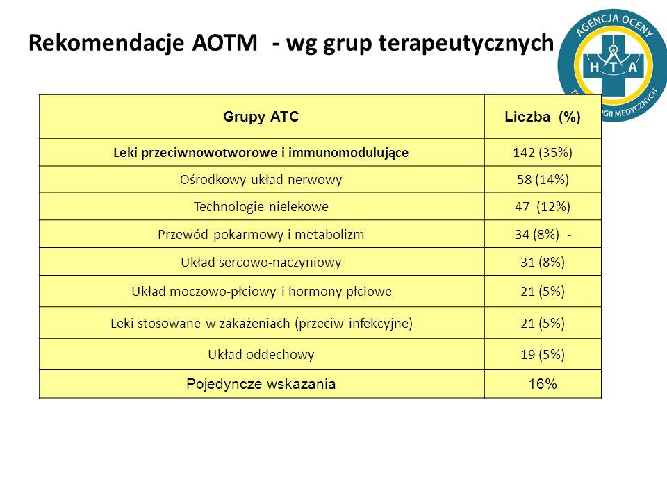 Rekomendacje AOTM - wg grup terapeutycznych Grupy ATCLiczba (%) Leki przeciwnowotworowe i immunomodulujące142 (35%) Ośrodkowy układ nerwowy58 (14%) Te