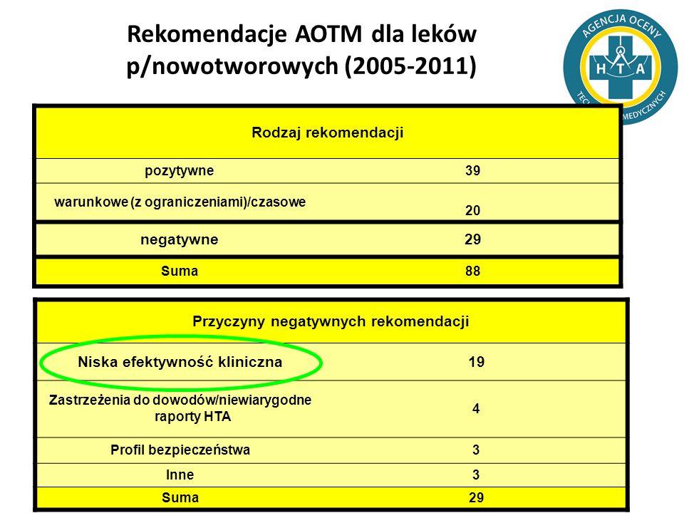 Rekomendacje AOTM dla leków p/nowotworowych (2005-2011) Rodzaj rekomendacji pozytywne39 warunkowe (z ograniczeniami)/czasowe 20 negatywne29 Suma88 Prz
