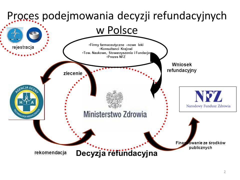 Proces podejmowania decyzji refundacyjnych w Polsce rekomendacja Wniosek refundacyjny Decyzja refundacyjna zlecenie Firmy farmaceutyczne –nowe leki Ko