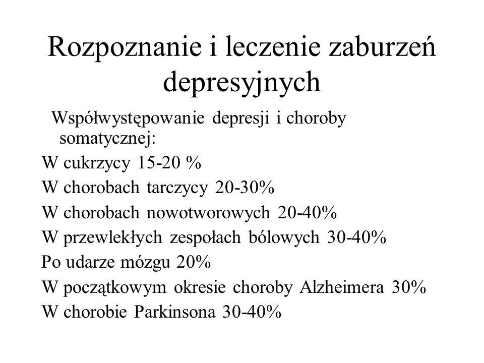 Rozpoznanie i leczenie zaburzeń depresyjnych Współwystępowanie depresji i choroby somatycznej: W cukrzycy 15-20 % W chorobach tarczycy 20-30% W chorobach nowotworowych 20-40% W przewlekłych zespołach bólowych 30-40% Po udarze mózgu 20% W początkowym okresie choroby Alzheimera 30% W chorobie Parkinsona 30-40%