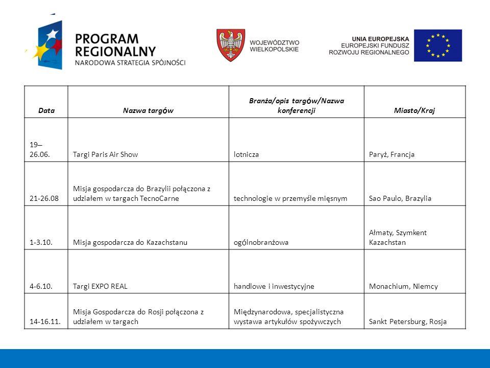 Informacje o misjach i targach dostępne są na stronach www.umww.pl, www.wielkopolskie.pl, www.wrpo15.pl;www.umww.plwww.wielkopolskie.pl www.wrpo15.pl Kryterium udziału w misji gospodarczej stanowi kolejność zgłoszeń Zgłoszenie następuje poprzez przesłanie wypełnionego formularza zgłoszeniowego (mail, faks, poczta) Warunkiem organizacji misji jest zawarcie umów z co najmniej 5 uczestnikami Organizator pokrywa koszty: noclegów (ze śniadaniem), transportu wewnętrznego na terenie danego kraju, organizacji spotkań (w tym zapewnienie lokali), tłumaczeń oraz zapewnia opiekę nad uczestnikami misji.