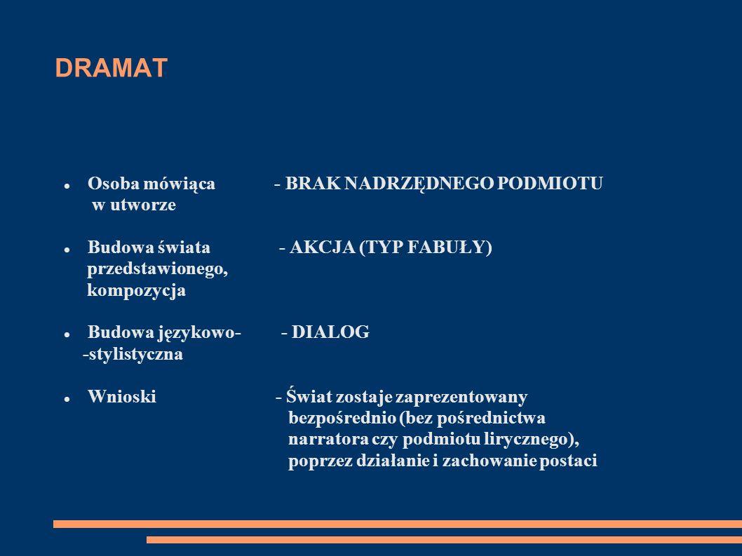 DRAMAT Osoba mówiąca - BRAK NADRZĘDNEGO PODMIOTU w utworze Budowa świata - AKCJA (TYP FABUŁY) przedstawionego, kompozycja Budowa językowo- - DIALOG -s