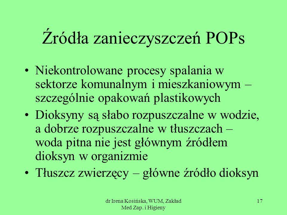 dr Irena Kosińska, WUM, Zakład Med Zap. i Higieny 17 Źródła zanieczyszczeń POPs Niekontrolowane procesy spalania w sektorze komunalnym i mieszkaniowym