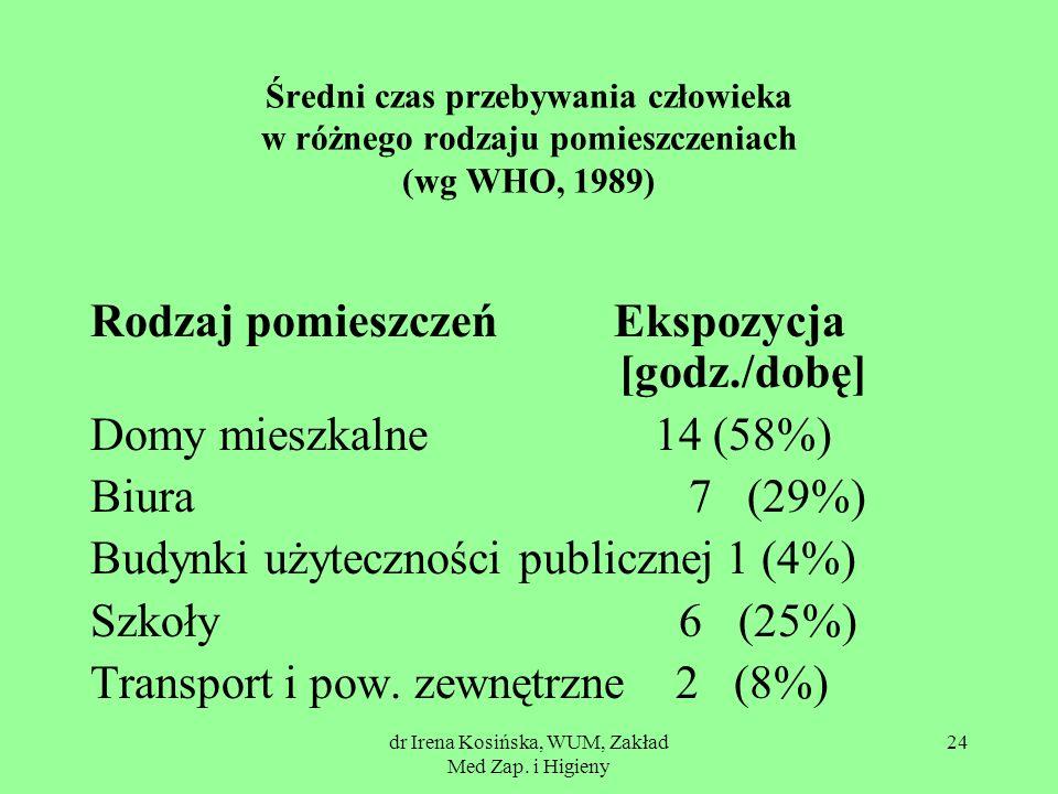 dr Irena Kosińska, WUM, Zakład Med Zap. i Higieny 24 Średni czas przebywania człowieka w różnego rodzaju pomieszczeniach (wg WHO, 1989) Rodzaj pomiesz