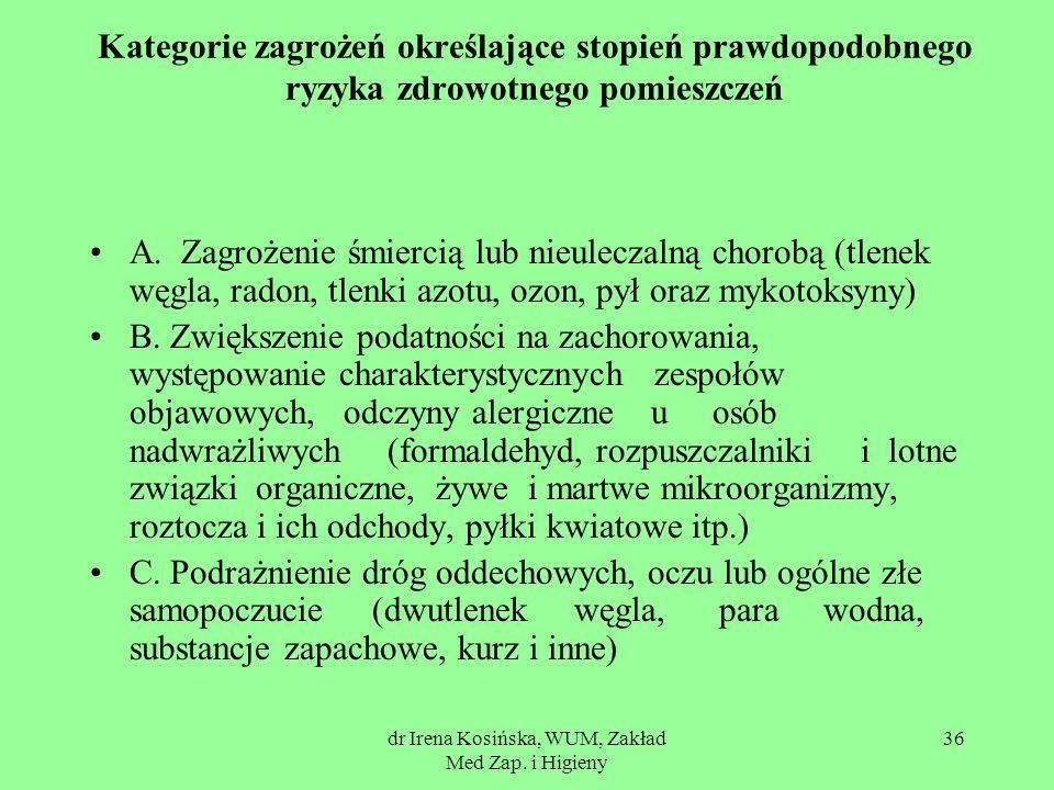 dr Irena Kosińska, WUM, Zakład Med Zap. i Higieny 36 Kategorie zagrożeń określające stopień prawdopodobnego ryzyka zdrowotnego pomieszczeń A. Zagrożen