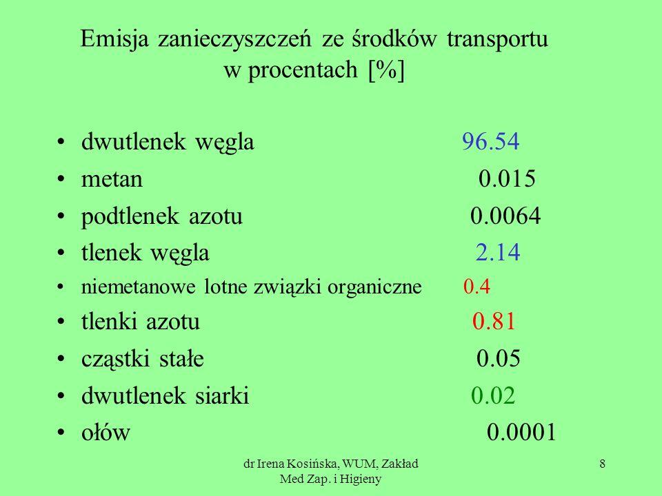 dr Irena Kosińska, WUM, Zakład Med Zap. i Higieny 8 Emisja zanieczyszczeń ze środków transportu w procentach [%] dwutlenek węgla 96.54 metan 0.015 pod