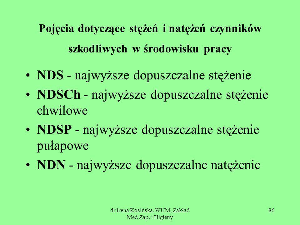 dr Irena Kosińska, WUM, Zakład Med Zap. i Higieny 86 Pojęcia dotyczące stężeń i natężeń czynników szkodliwych w środowisku pracy NDS - najwyższe dopus