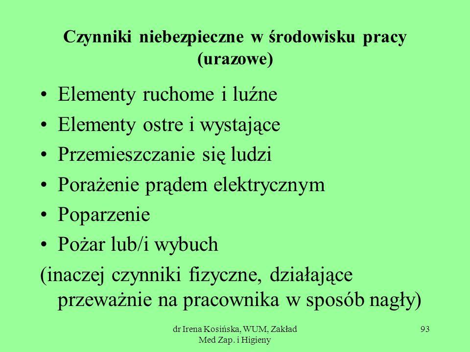 dr Irena Kosińska, WUM, Zakład Med Zap. i Higieny 93 Czynniki niebezpieczne w środowisku pracy (urazowe) Elementy ruchome i luźne Elementy ostre i wys