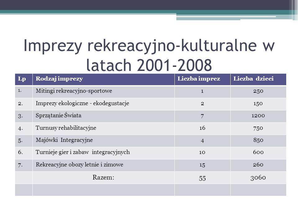 Imprezy rekreacyjno-kulturalne w latach 2001-2008 LpRodzaj imprezyLiczba imprezLiczba dzieci 1. Mitingi rekreacyjno-sportowe1250 2.Imprezy ekologiczne