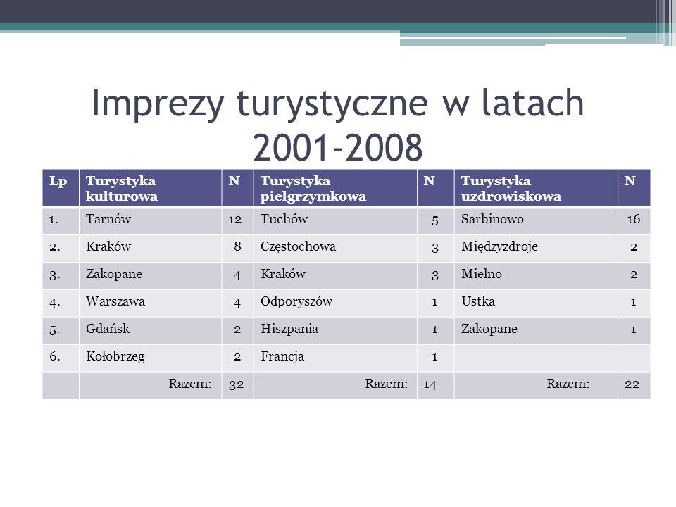 Imprezy turystyczne w latach 2001-2008 LpTurystyka kulturowa NTurystyka pielgrzymkowa NTurystyka uzdrowiskowa N 1.Tarnów12Tuchów5Sarbinowo16 2.Kraków8
