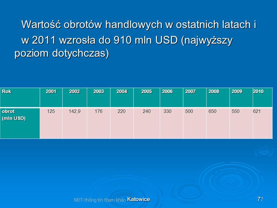 Katowice7 Wartość obrotów handlowych w ostatnich latach i w 2011 wzrosła do 910 mln USD (najwyższy poziom dotychczas) NĐT-thông tin tham kho 7Rok20012