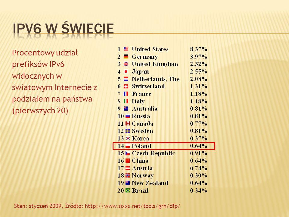 Procentowy udział prefiksów IPv6 widocznych w światowym Internecie z podziałem na państwa (pierwszych 20) Stan: styczeń 2009, Źródło: http://www.sixxs