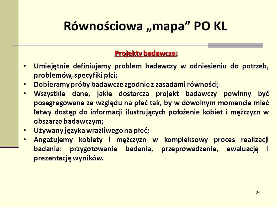 34 Równościowa mapa PO KL Projekty badawcze: Umiejętnie definiujemy problem badawczy w odniesieniu do potrzeb, problemów, specyfiki płci; Umiejętnie d