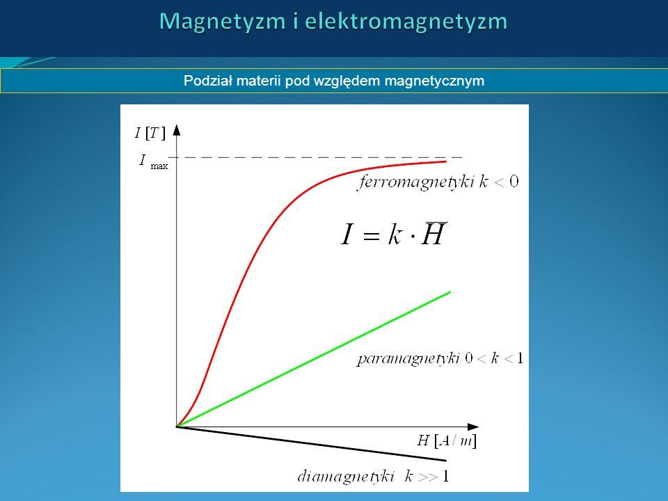 Podział materii pod względem magnetycznym