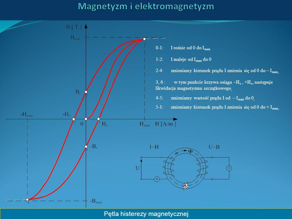 Pętla histerezy magnetycznej 0-1: I rośnie od 0 do I max 1-2: I maleje od I max do 0 2-4: zmieniamy kierunek prądu I zmienia się od 0 do – I max, 3, 6