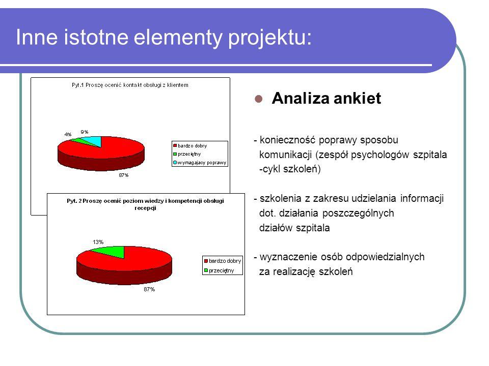 Inne istotne elementy projektu: Analiza ankiet - konieczność poprawy sposobu komunikacji (zespół psychologów szpitala -cykl szkoleń) - szkolenia z zak