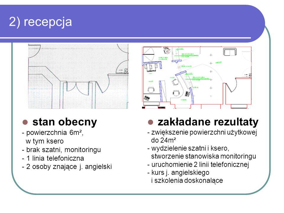 2) recepcja stan obecny - powierzchnia 6m², w tym ksero - brak szatni, monitoringu - 1 linia telefoniczna - 2 osoby znające j. angielski zakładane rez