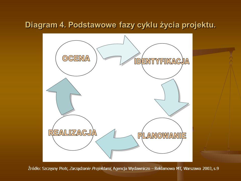 Diagram 4. Podstawowe fazy cyklu życia projektu. Źródło: Szczęsny Piotr, Zarządzanie Projektami, Agencja Wydawniczo – Reklamowa MT, Warszawa 2003, s.9
