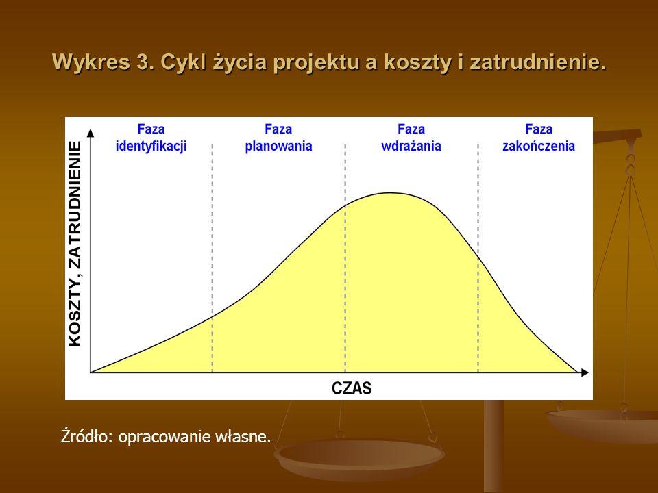 Wykres 3. Cykl życia projektu a koszty i zatrudnienie. Źródło: opracowanie własne.