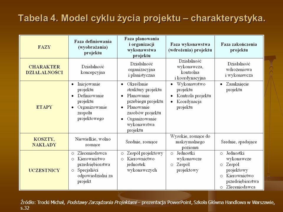 Tabela 4. Model cyklu życia projektu – charakterystyka. Źródło: Trocki Michał, Podstawy Zarządzania Projektami – prezentacja PowerPoint, Szkoła Główna
