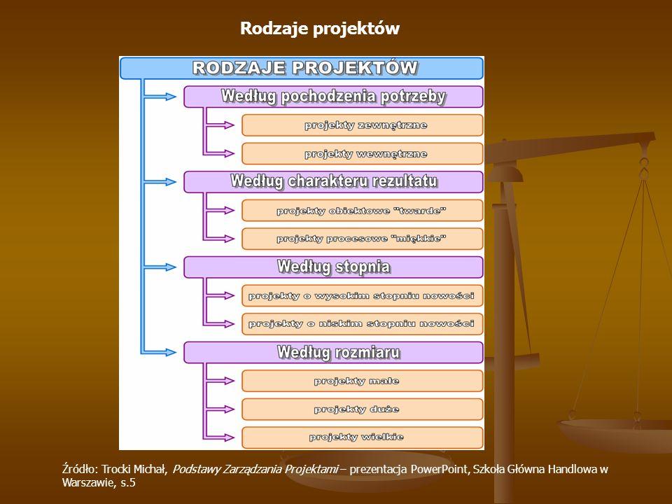 Rodzaje projektów Źródło: Trocki Michał, Podstawy Zarządzania Projektami – prezentacja PowerPoint, Szkoła Główna Handlowa w Warszawie, s.5