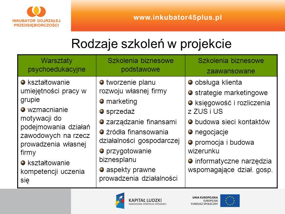 Rodzaje szkoleń w projekcie Warsztaty psychoedukacyjne Szkolenia biznesowe podstawowe Szkolenia biznesowe zaawansowane kształtowanie umiejętności prac