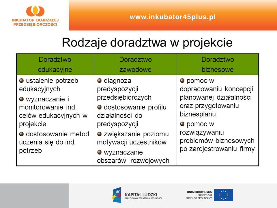 Rodzaje doradztwa w projekcie Doradztwo edukacyjne Doradztwo zawodowe Doradztwo biznesowe ustalenie potrzeb edukacyjnych wyznaczanie i monitorowanie i