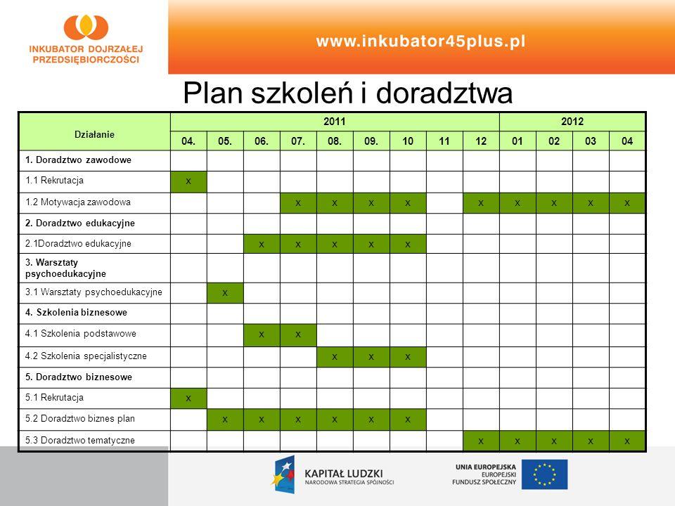 Plan szkoleń i doradztwa Działanie 20112012 04.05.06.07.08.09.10111201020304 1. Doradztwo zawodowe 1.1 Rekrutacja x 1.2 Motywacja zawodowa xxxxxxxxx 2
