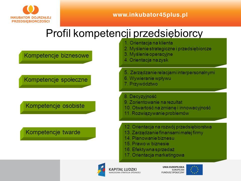 Profil kompetencji przedsiębiorcy 1. Orientacja na klienta 2. Myślenie strategiczne i przedsiębiorcze 3. Myślenie operacyjne 4. Orientacja na zysk 5.