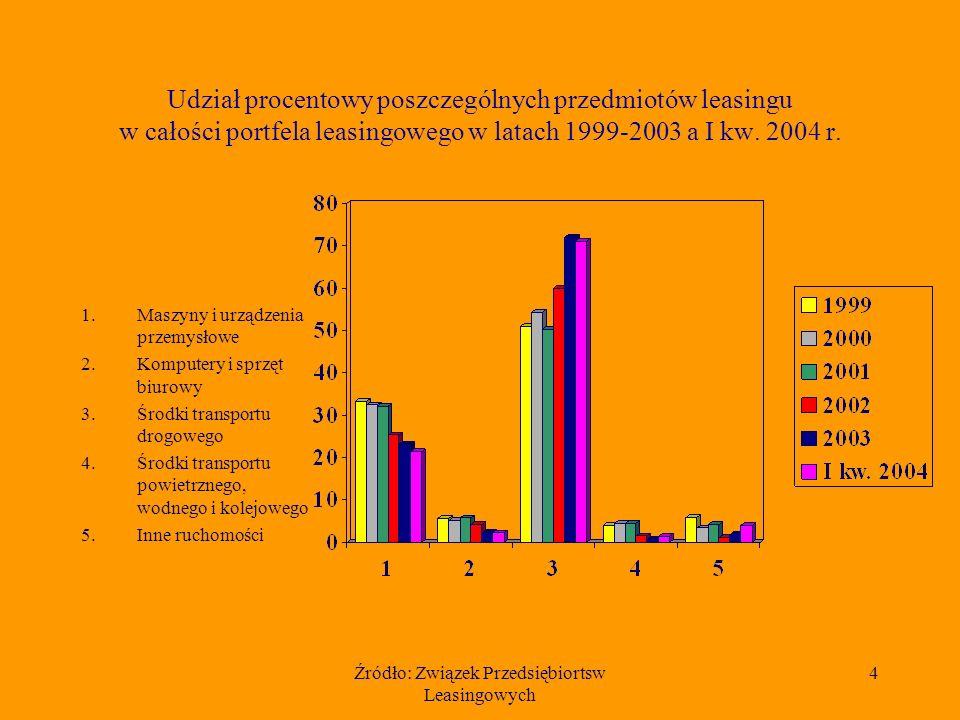 Źródło: Związek Przedsiębiortsw Leasingowych 4 Udział procentowy poszczególnych przedmiotów leasingu w całości portfela leasingowego w latach 1999-2003 a I kw.