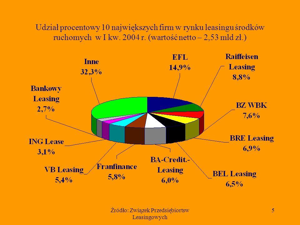 Źródło: Związek Przedsiębiortsw Leasingowych 5 Udział procentowy 10 największych firm w rynku leasingu środków ruchomych w I kw. 2004 r. (wartość nett