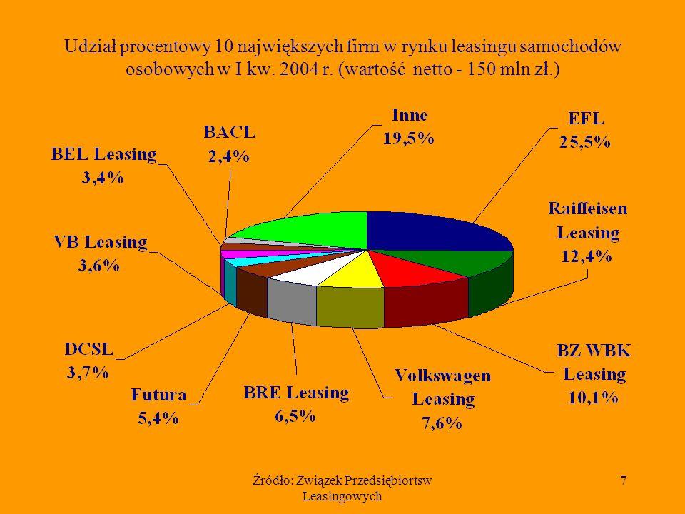 Źródło: Związek Przedsiębiortsw Leasingowych 7 Udział procentowy 10 największych firm w rynku leasingu samochodów osobowych w I kw.
