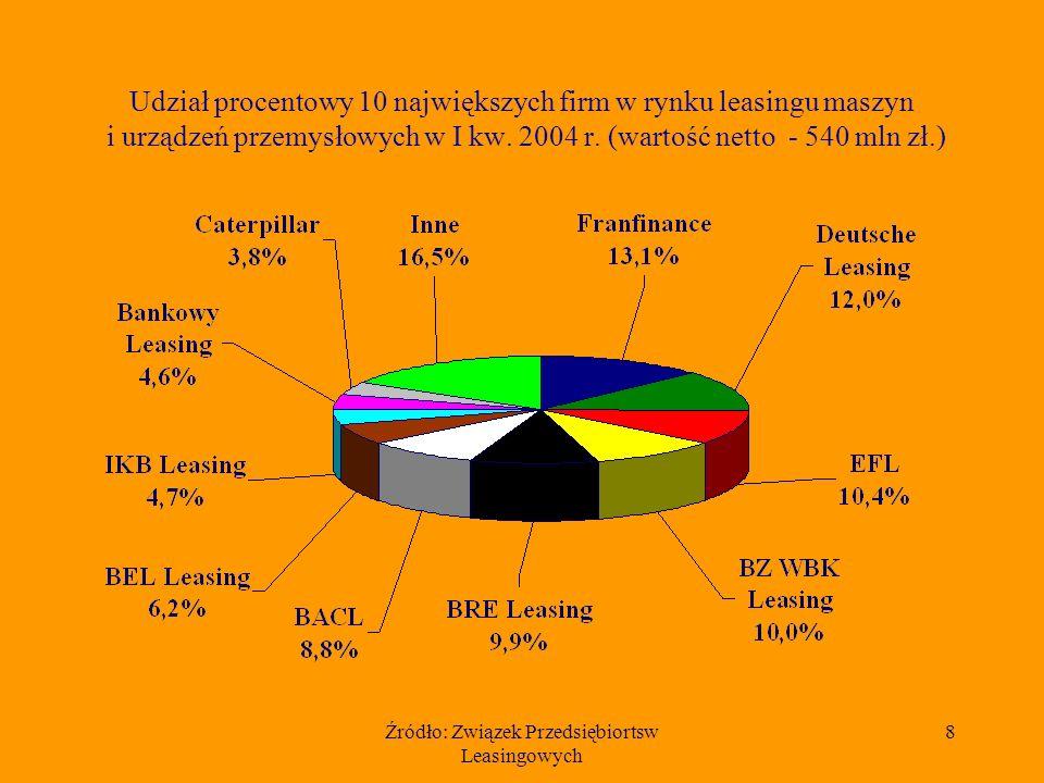 Źródło: Związek Przedsiębiortsw Leasingowych 8 Udział procentowy 10 największych firm w rynku leasingu maszyn i urządzeń przemysłowych w I kw. 2004 r.