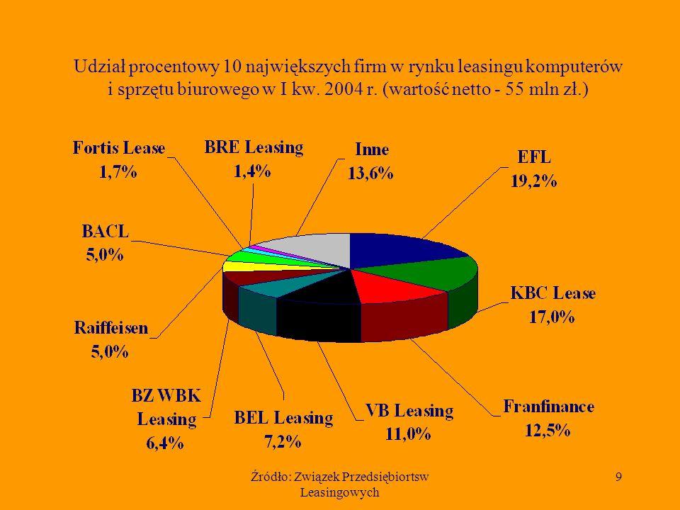 Źródło: Związek Przedsiębiortsw Leasingowych 9 Udział procentowy 10 największych firm w rynku leasingu komputerów i sprzętu biurowego w I kw. 2004 r.