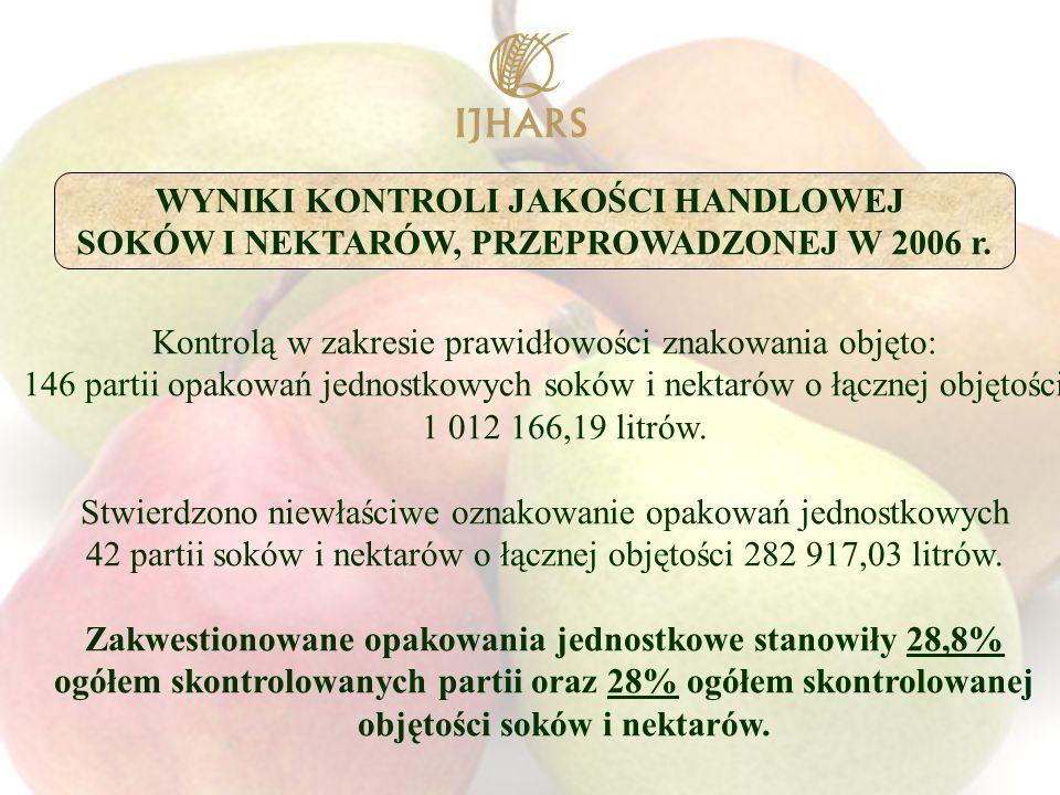 Kontrolą w zakresie prawidłowości znakowania objęto: 146 partii opakowań jednostkowych soków i nektarów o łącznej objętości 1 012 166,19 litrów.