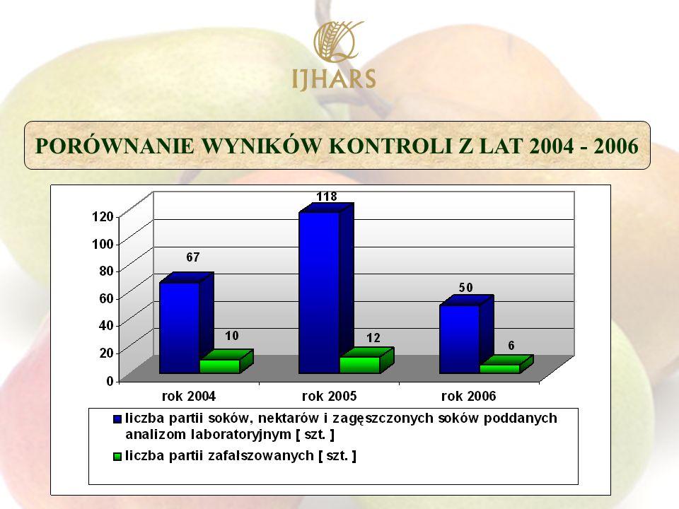 PORÓWNANIE WYNIKÓW KONTROLI Z LAT 2004 - 2006