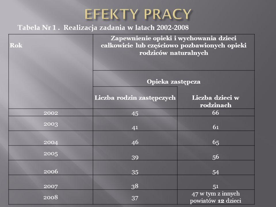 Tabela Nr 1. Realizacja zadania w latach 2002-2008 Rok Zapewnienie opieki i wychowania dzieci całkowicie lub częściowo pozbawionych opieki rodziców na