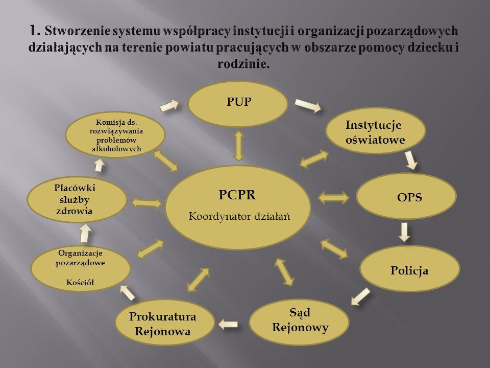 PCPR Koordynator działań OPS Policja Instytucje oświatowe PUP Komisja ds.
