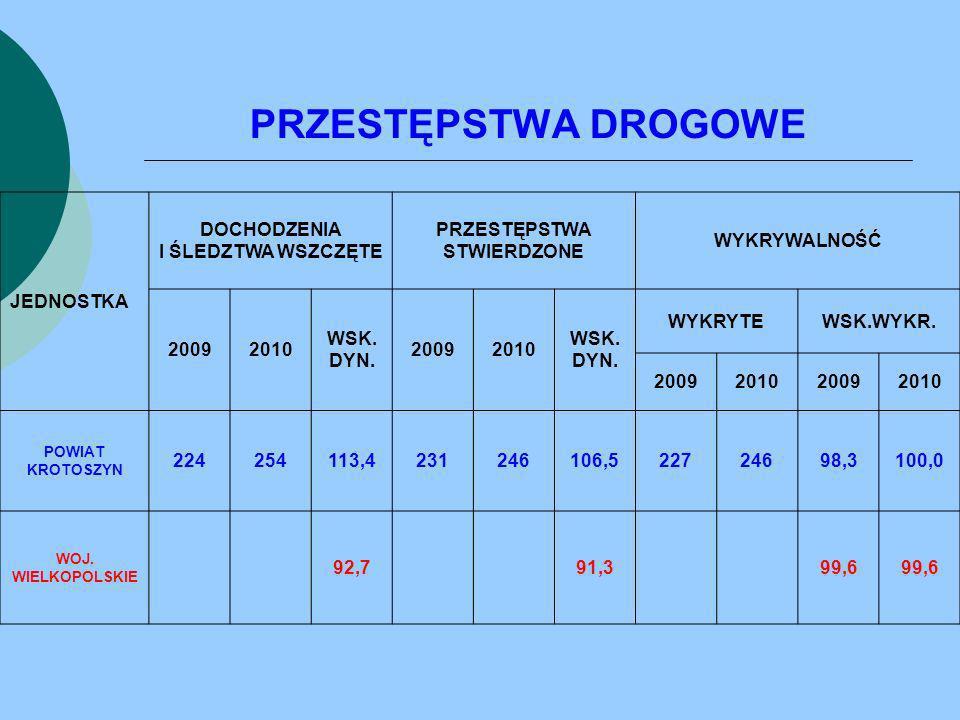 PRZESTĘPSTWA DROGOWE JEDNOSTKA DOCHODZENIA I ŚLEDZTWA WSZCZĘTE PRZESTĘPSTWA STWIERDZONE WYKRYWALNOŚĆ 20092010 WSK. DYN. 20092010 WSK. DYN. WYKRYTEWSK.