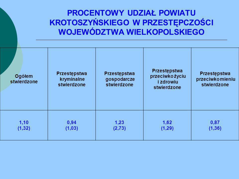 KRADZIEŻ Z WŁAMANIEM JEDNOSTKA DOCHODZENIA I ŚLEDZTWA WSZCZĘTE PRZESTĘPSTWA STWIERDZONE WYKRYWALNOŚĆ (10) 20092010 WSK.