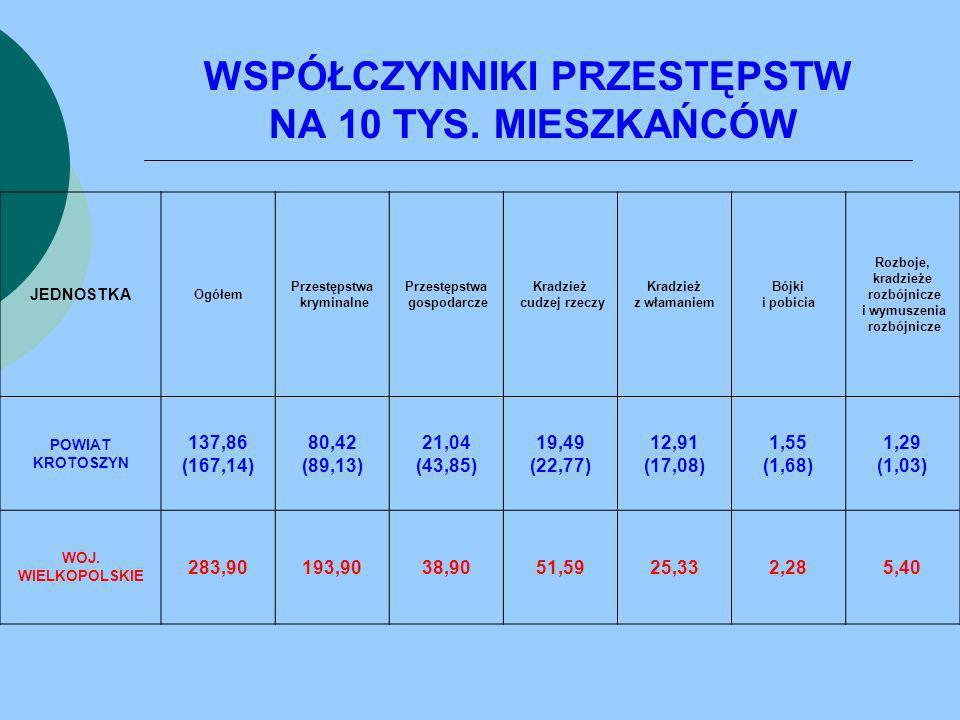 DANE OGÓLNE JEDNOSTKA DOCHODZENIA I ŚLEDZTWA WSZCZĘTE PRZESTĘPSTWA STWIERDZONE WYKRYWALNOŚĆ 20092010 WSK.
