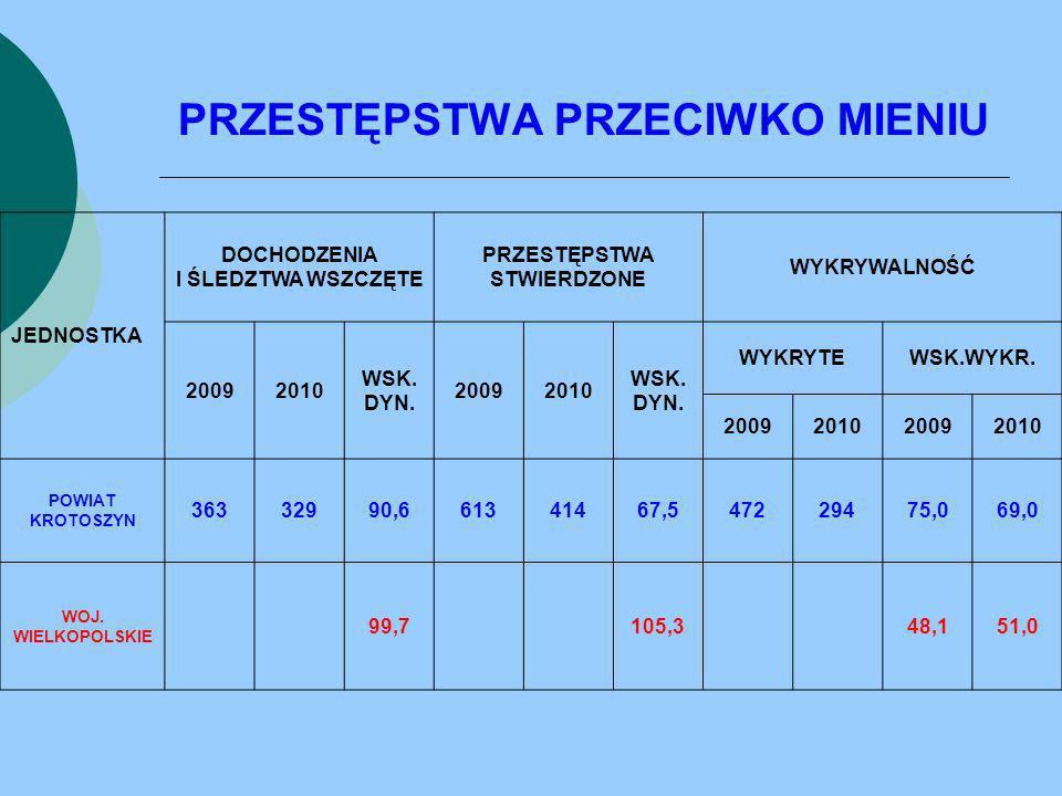 BÓJKA LUB POBICIE JEDNOSTKA DOCHODZENIA I ŚLEDZTWA WSZCZĘTE PRZESTĘPSTWA STWIERDZONE WYKRYWALNOŚĆ (7) 20092010 WSK.