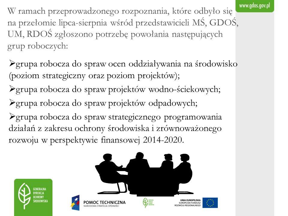 W ramach przeprowadzonego rozpoznania, które odbyło się na przełomie lipca-sierpnia wśród przedstawicieli MŚ, GDOŚ, UM, RDOŚ zgłoszono potrzebę powoła