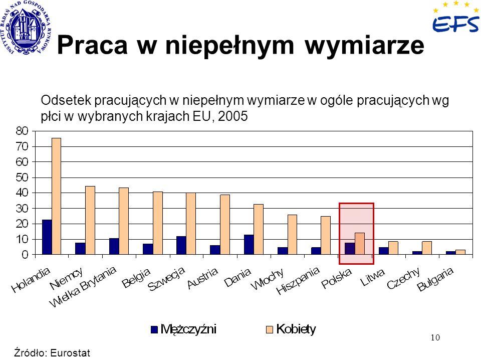 10 Praca w niepełnym wymiarze Odsetek pracujących w niepełnym wymiarze w ogóle pracujących wg płci w wybranych krajach EU, 2005 Źródło: Eurostat