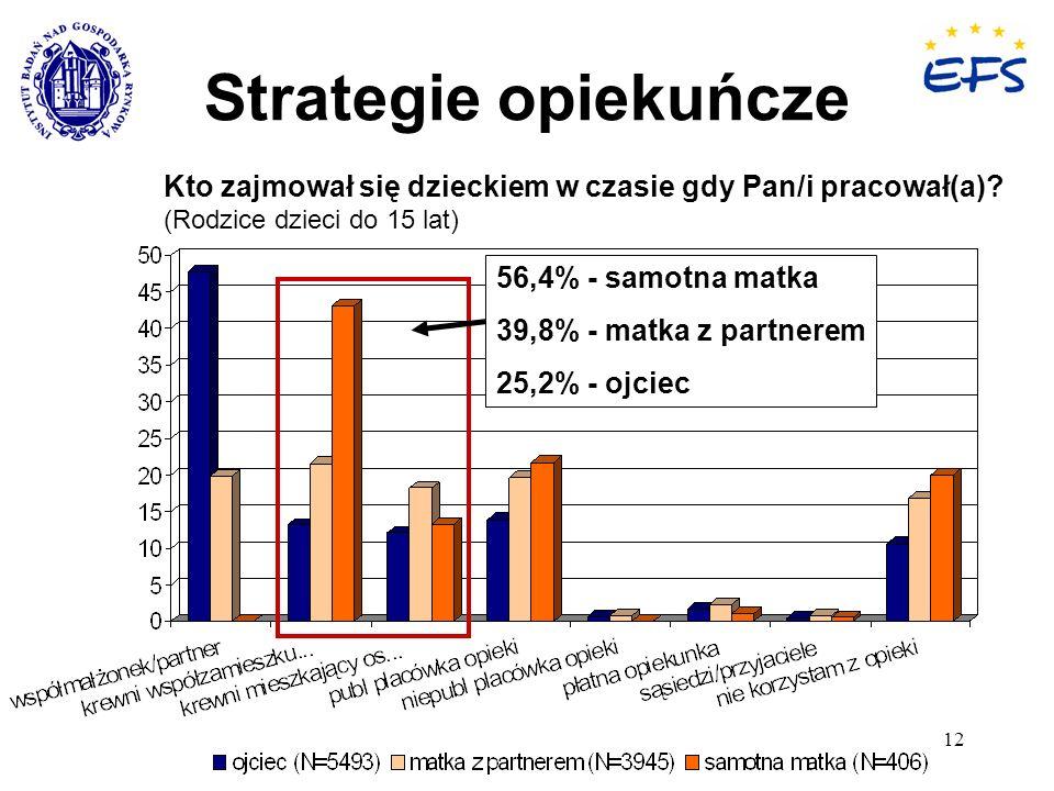 12 Strategie opiekuńcze Kto zajmował się dzieckiem w czasie gdy Pan/i pracował(a)? (Rodzice dzieci do 15 lat) 56,4% - samotna matka 39,8% - matka z pa